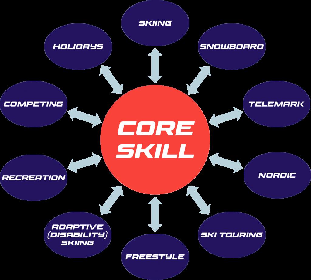 Snowsport Core Skills